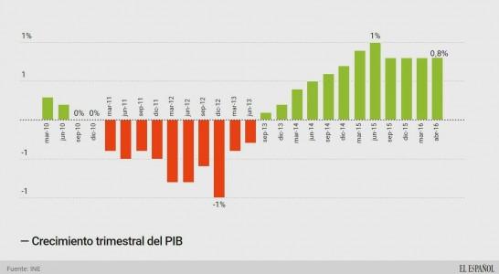 El INE eleva hasta el 0,8% el crecimiento del PIB en el segundo trimestre