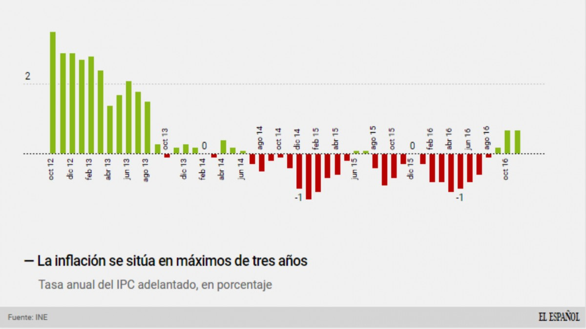 El precio de la gasolina en ryazani por el litro