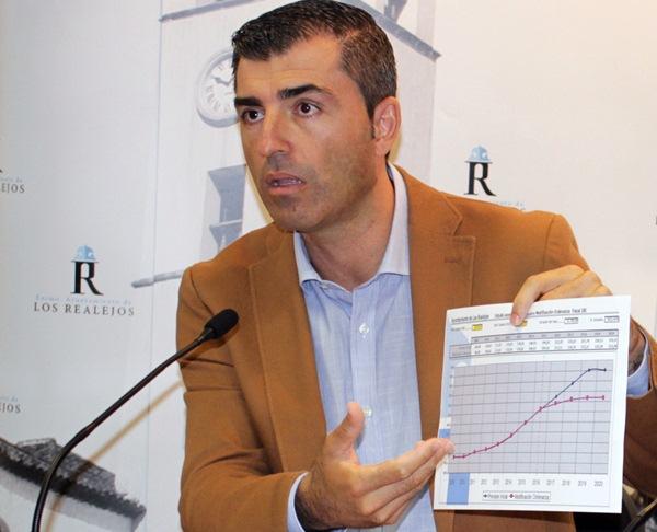 Los Realejos rozará por vez primera en 2019 los 5 millones de euros de gasto social