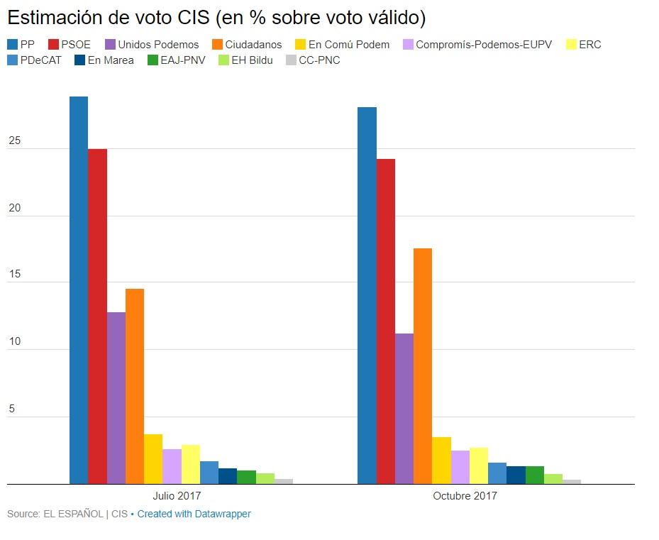 Encuesta del CIS de octubre de 2017 | El Español