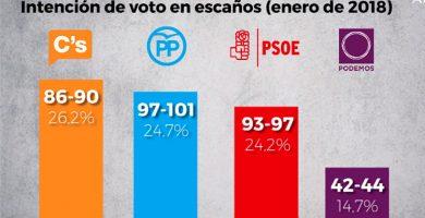 Ciudadanos ganaría las elecciones generales con más de seis millones de votos, según una encuesta de GAD3 para ABC