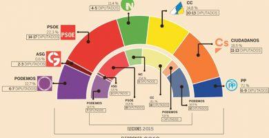 Ciudadanos podría gobernar Canarias liderando a la derecha o con PSOE y ASG