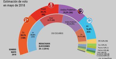 Sondeo de estimación de voto en mayo de 2018. / EE
