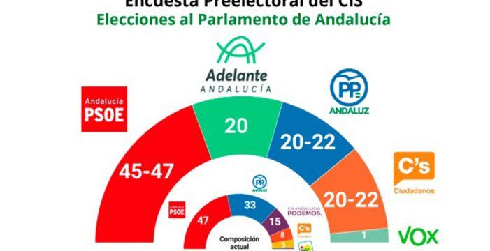 Encuesta CIS: El PSOE en Andalucía ganaría con empate entre PP, Cs y Podemos