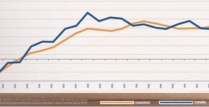 La economía canaria se frena