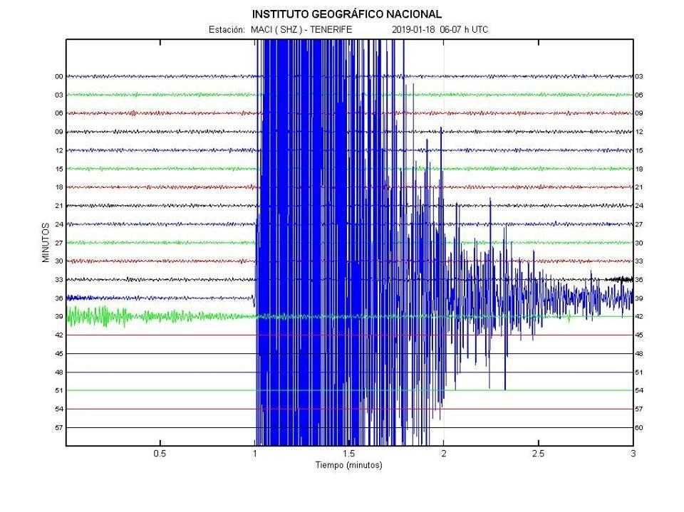 Lectura del terremoto en el Instituto Geográfico Nacional / Involcan
