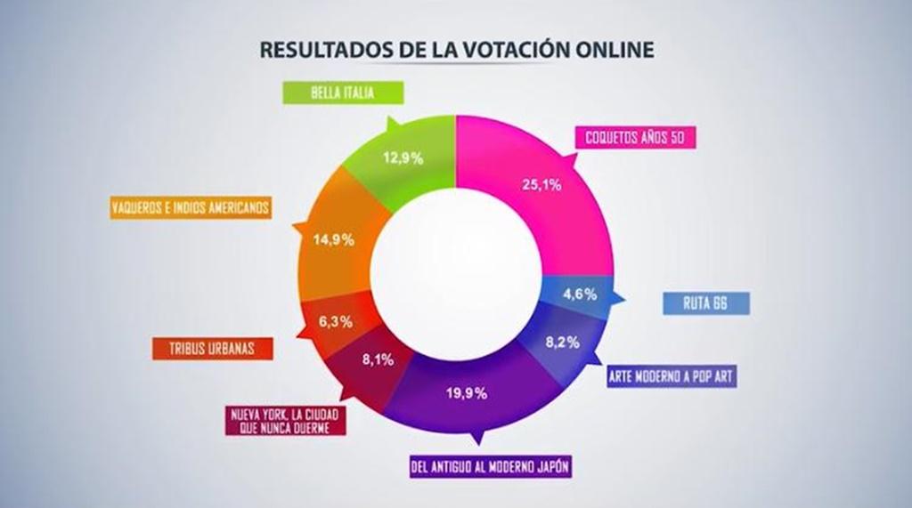Resultados de la votación online