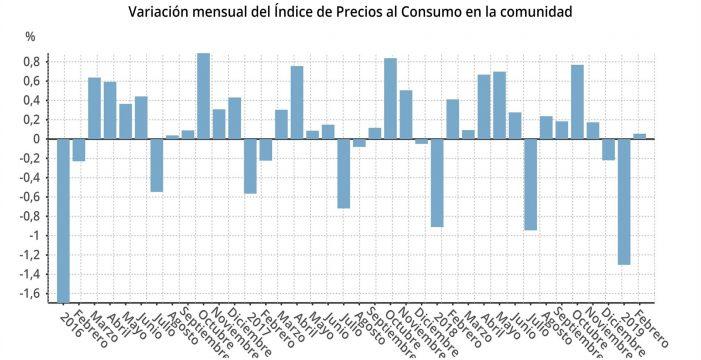 Los precios en Canarias crecen un 0,1% en febrero