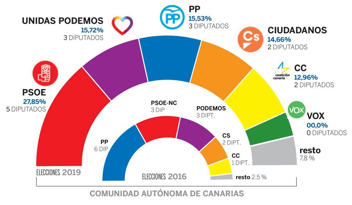 Resultado de imagen de El PSOE gana las elecciones en Canarias