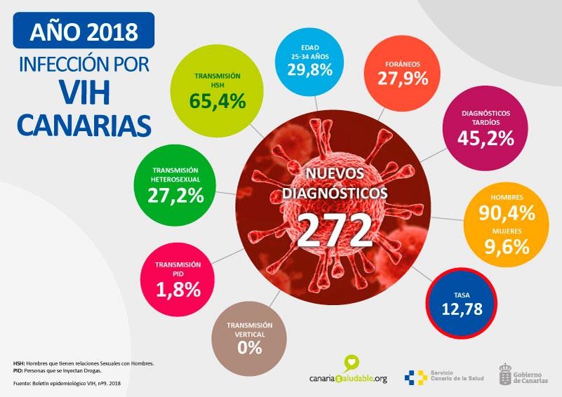 INFECCIONES VIH CANARIAS 2018