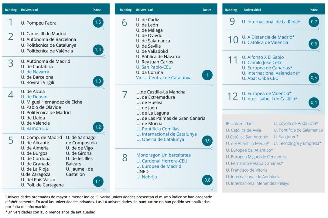 MEJORES UNIVERSIDADES ESPAÑA 2020