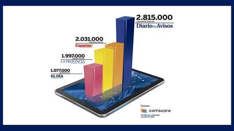DIARIO DE AVISOS, imbatible: en junio, de nuevo, el periódico más leído de Canarias