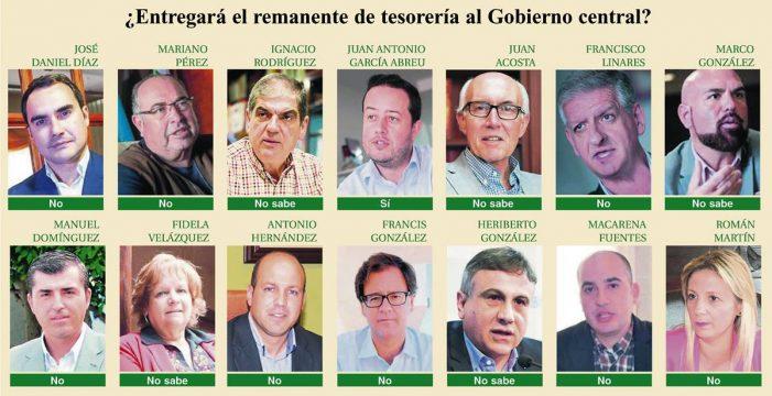 La mayoría de los alcaldes no cederán el remanente al Estado