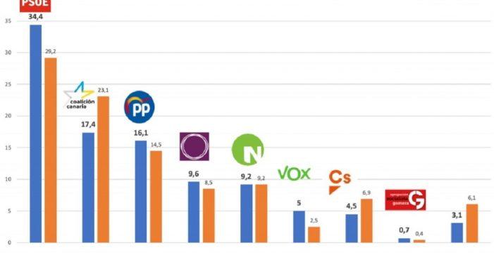 Sube la estimación de voto en Canarias para PSOE y Podemos; baja para CC