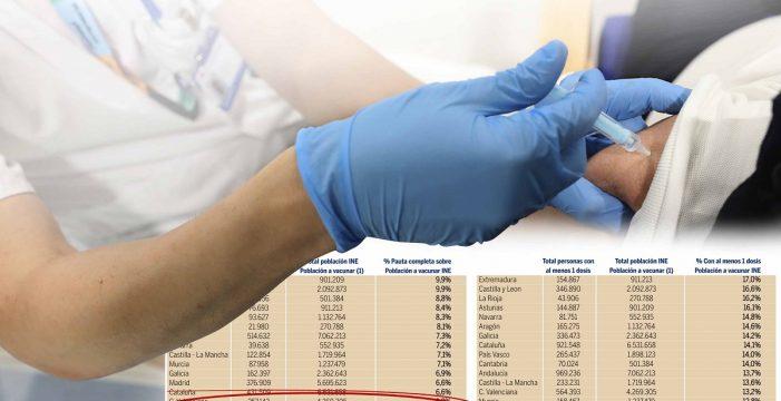 La falta de más dosis deja a Canarias en el vagón de cola de la vacunación